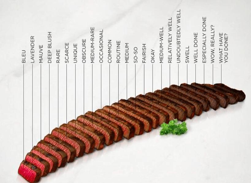 градация степеней прожарки сейка